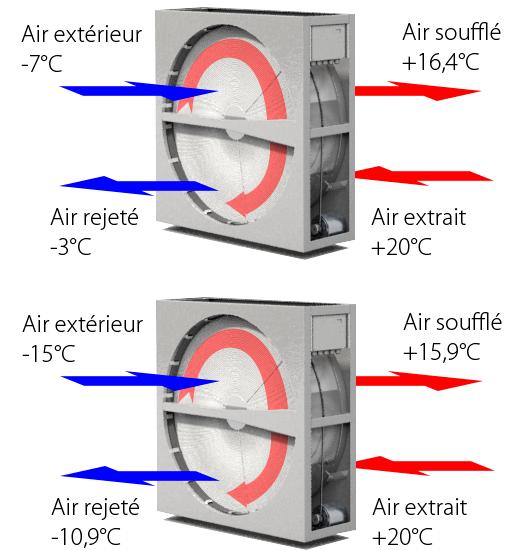 Rotobox rtv3400 premi re centrale double flux - Cta double flux ...