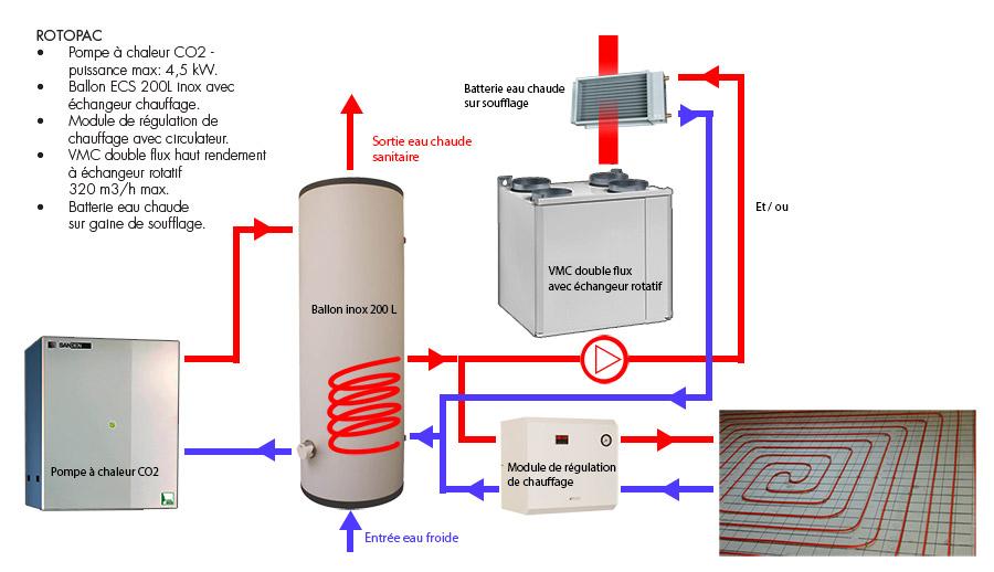 rotopac le 3 en 1 ventile chauffe et produit de l eau chaude sanitaire. Black Bedroom Furniture Sets. Home Design Ideas