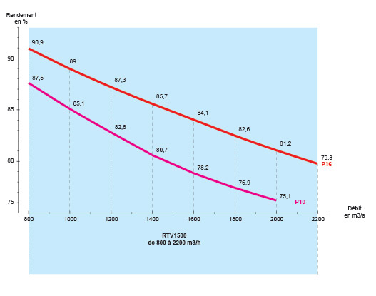 graph-rtv1500